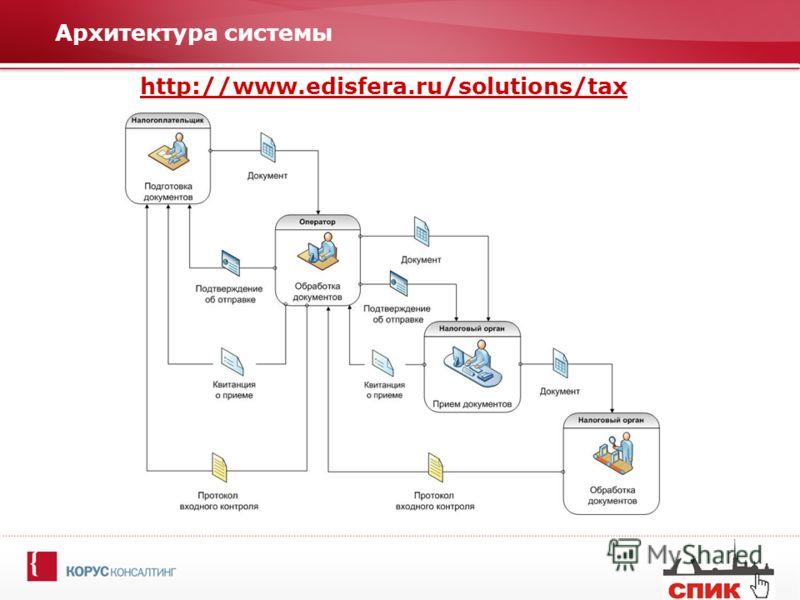 Архитектура системы http://www.edisfera.ru/solutions/tax