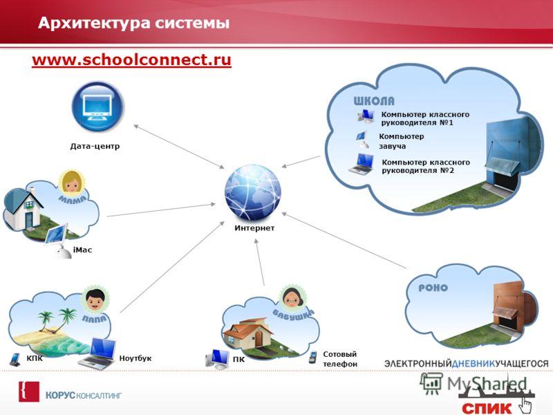 Архитектура системы www.schoolconnect.ru КПК Сотовый телефон ПК iMac Ноутбук Дата-центр Компьютер классного руководителя 2 Компьютер завуча Компьютер классного руководителя 1 Интернет