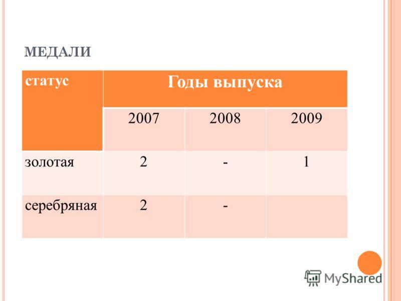 МЕДАЛИ статус Годы выпуска 200720082009 золотая2-1 серебряная2-