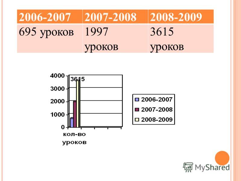 2006-20072007-20082008-2009 695 уроков1997 уроков 3615 уроков