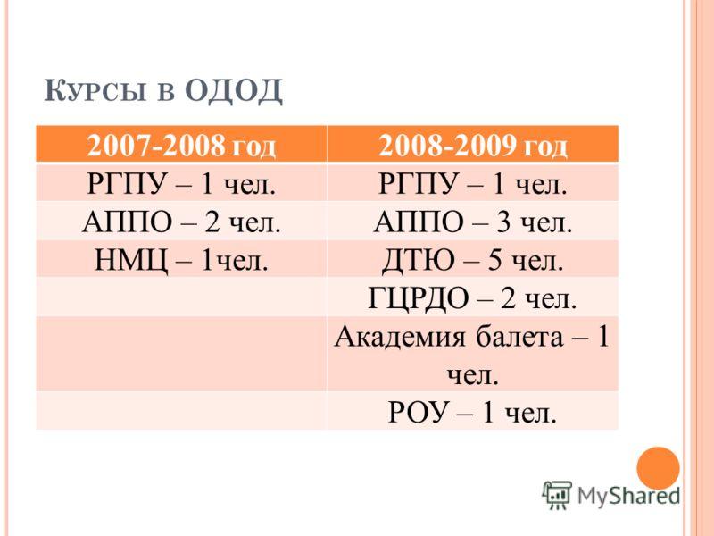 К УРСЫ В ОДОД 2007-2008 год2008-2009 год РГПУ – 1 чел. АППО – 2 чел.АППО – 3 чел. НМЦ – 1чел.ДТЮ – 5 чел. ГЦРДО – 2 чел. Академия балета – 1 чел. РОУ – 1 чел.