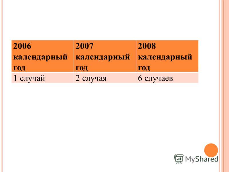 2006 календарный год 2007 календарный год 2008 календарный год 1 случай2 случая6 случаев