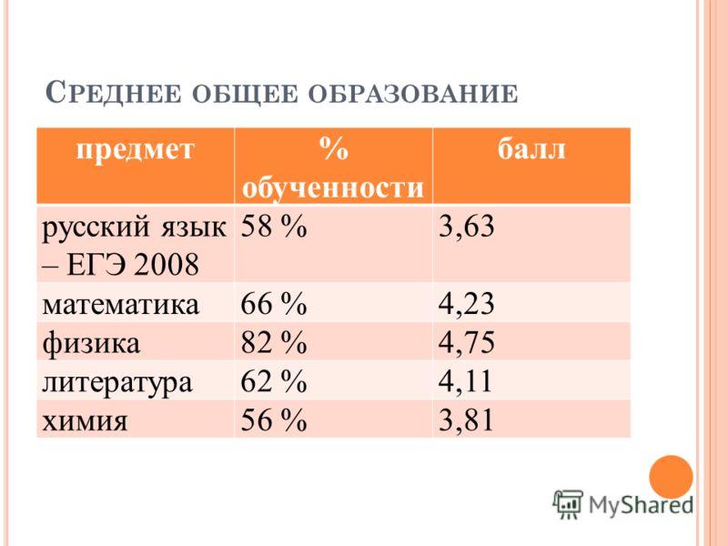 С РЕДНЕЕ ОБЩЕЕ ОБРАЗОВАНИЕ предмет% обученности балл русский язык – ЕГЭ 2008 58 %3,63 математика66 %4,23 физика82 %4,75 литература62 %4,11 химия56 %3,81