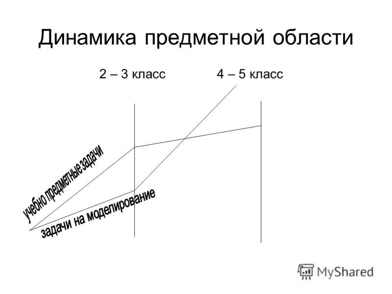 Динамика предметной области 2 – 3 класс4 – 5 класс