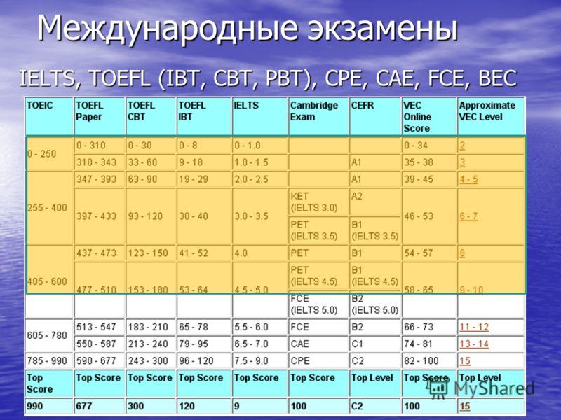 Международные экзамены IELTS, TOEFL (IBT, CBT, PBT), CPE, CAE, FCE, BEC
