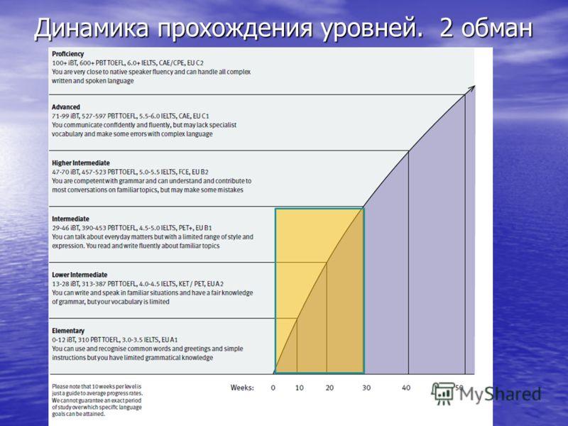 Динамика прохождения уровней. 2 обман