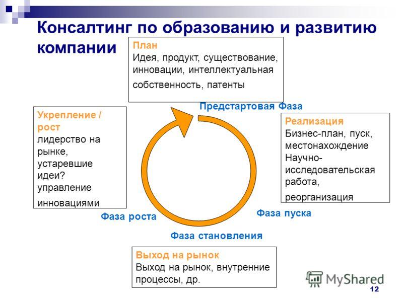 12 План Идея, продукт, существование, инновации, интеллектуальная собственность, патенты Укрепление / рост лидерство на рынке, устаревшие идеи? управление инновациями Выход на рынок Выход на рынок, внутренние процессы, др. Реализация Бизнес-план, пус