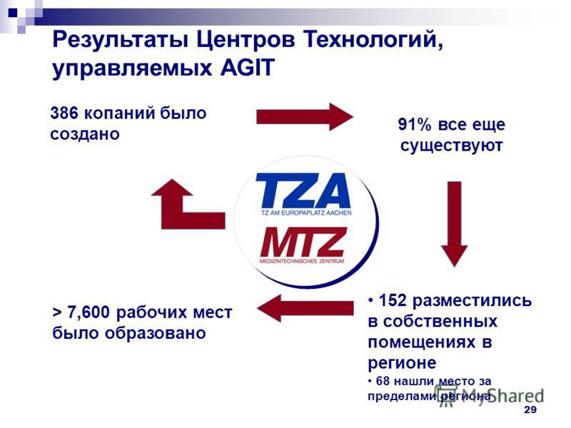 29 Результаты Центров Технологий, управляемых AGIT 91% все еще существуют 386 копаний было создано > 7,600 рабочих мест было образовано 152 разместились в собственных помещениях в регионе 68 нашли место за пределами региона