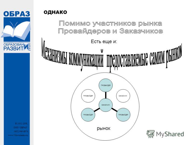 © 2002-2008, ООО ОБРАЗ (495) 940-6974 www.Udovichenko.ru ОДНАКО Есть еще и: ЗАКАЗЧИК ПРОВАЙДЕР рынок ПРОВАЙДЕРЗАКАЗЧИК