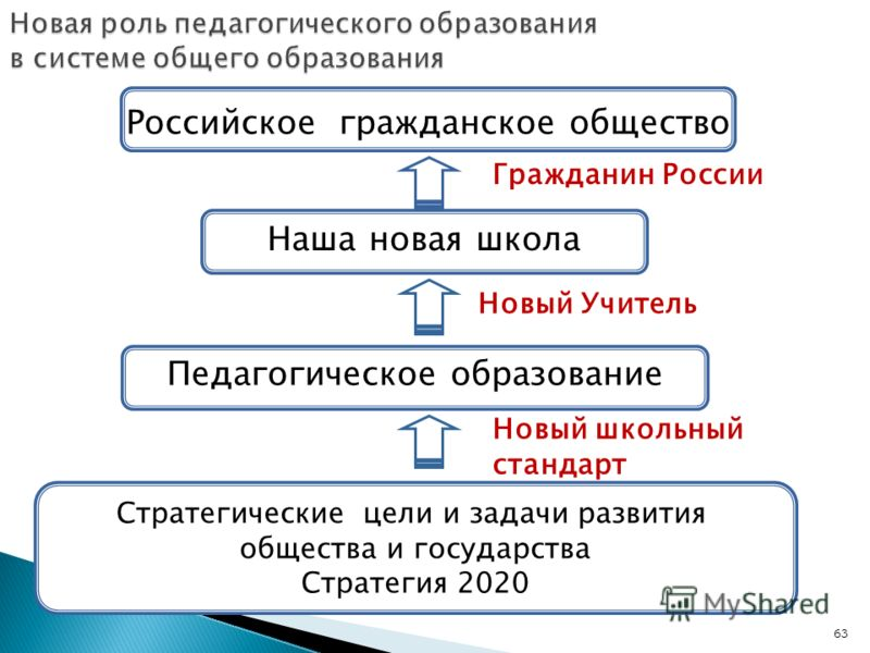 63 Новая роль педагогического образования в системе общего образования Российское гражданское общество Наша новая школа Стратегические цели и задачи развития общества и государства Стратегия 2020 Педагогическое образование Новый Учитель Новый школьны