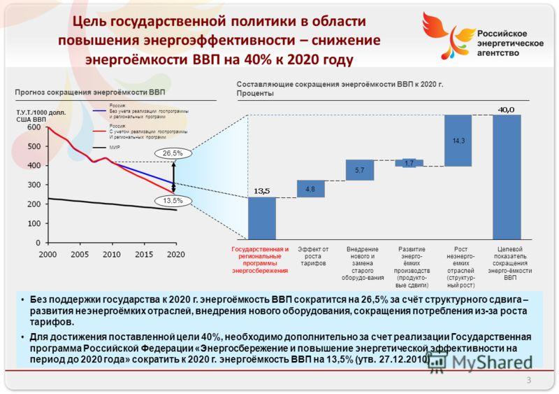 Цель государственной политики в области повышения энергоэффективности – снижение энергоёмкости ВВП на 40% к 2020 году Прогноз сокращения энергоёмкости ВВП Без поддержки государства к 2020 г. энергоёмкость ВВП сократится на 26,5% за счёт структурного