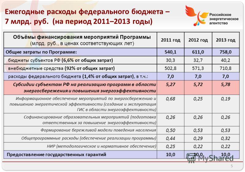 5 Ежегодные расходы федерального бюджета – 7 млрд. руб. (на период 2011–2013 годы) 2011 год2012 год2013 год Общие затраты по Программе:540,1611,0758,0 бюджеты субъектов РФ (6,6% от общих затрат)30,332,740,2 внебюджетные средства (92% от общих затрат)