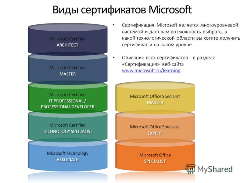 Виды сертификатов Microsoft Сертификация Microsoft является многоуровневой системой и дает вам возможность выбрать, в какой технологической области вы хотите получить сертификат и на каком уровне. Описание всех сертификатов - в разделе «Сертификация»