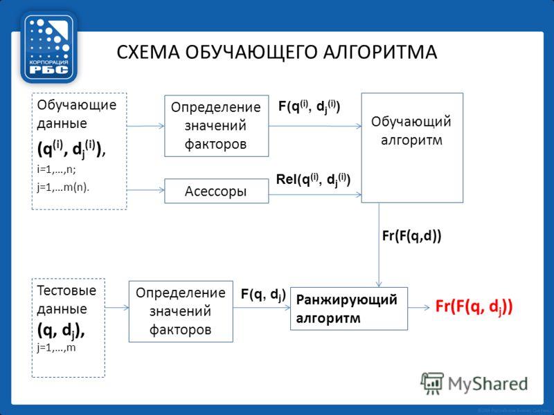 СХЕМА ОБУЧАЮЩЕГО АЛГОРИТМА Обучающие данные (q (i), d j (i) ), i=1,…,n; j=1,…m(n). Определение значений факторов Асессоры Обучающий алгоритм Ранжирующий алгоритм F(q (i), d j (i) ) Rel(q (i), d j (i) ) Fr(F(q,d)) Тестовые данные (q, d j ), j=1,…,m Fr
