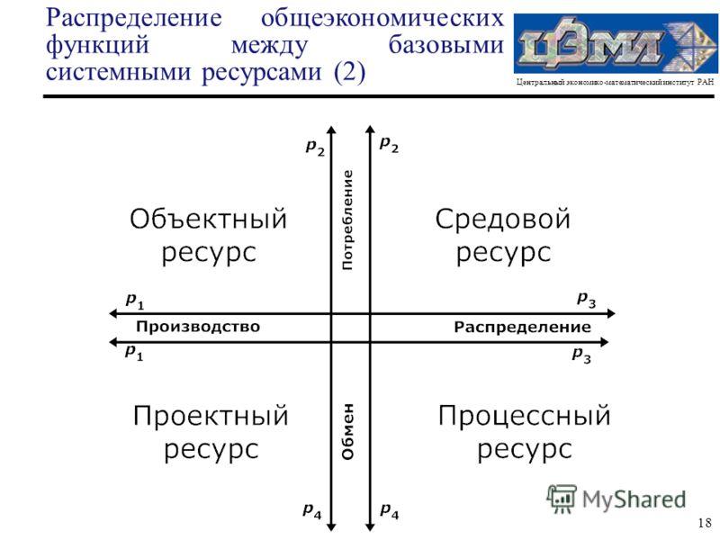 Центральный экономико-математический институт РАН 18 Распределение общеэкономических функций между базовыми системными ресурсами (2)
