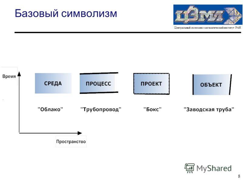 Центральный экономико-математический институт РАН 8 Базовый символизм.