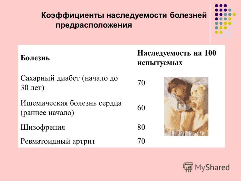 Коэффициенты наследуемости болезней предрасположения Болезнь Наследуемость на 100 испытуемых Сахарный диабет (начало до 30 лет) 70 Ишемическая болезнь сердца (раннее начало) 60 Шизофрения80 Ревматоидный артрит70