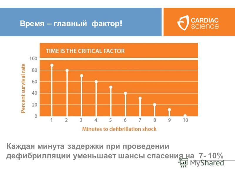 Время – главный фактор ! Каждая минута задержки при проведении дефибрилляции уменьшает шансы спасения на 7- 10%