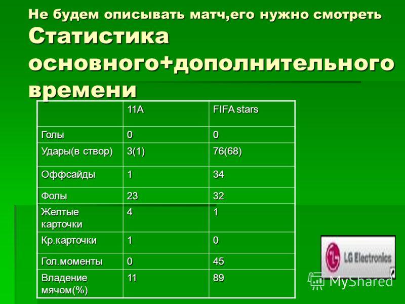 Не будем описывать матч,его нужно смотреть Статистика основного+дополнительного времени 11А FIFA stars Голы00 Удары(в створ) 3(1)76(68) Оффсайды134 Фолы2332 Желтые карточки 41 Кр.карточки10 Гол.моменты045 Владение мячом(%) 1189