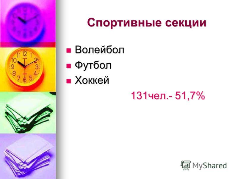 Спортивные секции Волейбол Волейбол Футбол Футбол Хоккей Хоккей 131чел.- 51,7% 131чел.- 51,7%