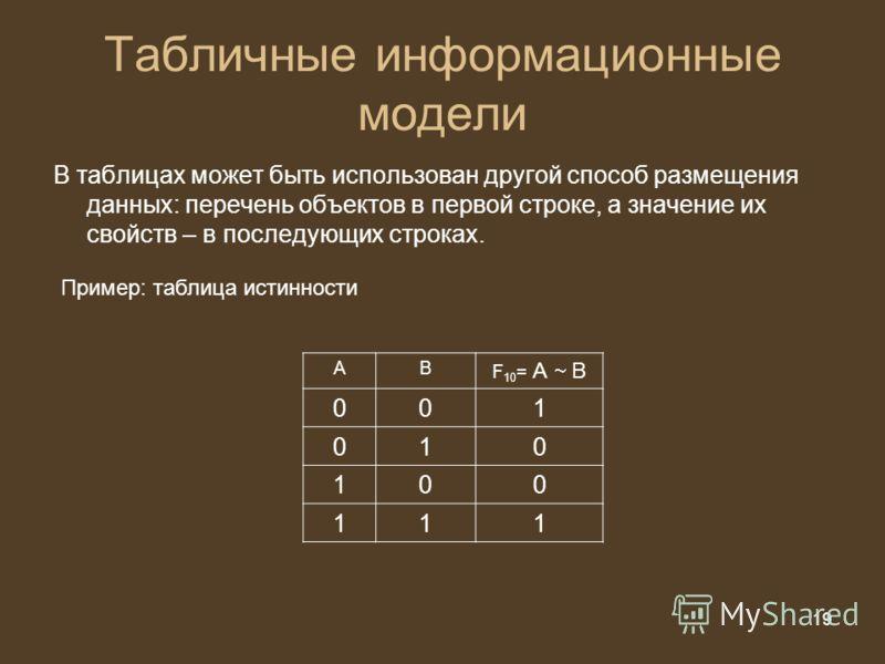 19 из 20 19 В таблицах может быть использован другой способ размещения данных: перечень объектов в первой строке, а значение их свойств – в последующих строках. Табличные информационные модели Пример: таблица истинности АВ F 10 = А В 001 010 100 111