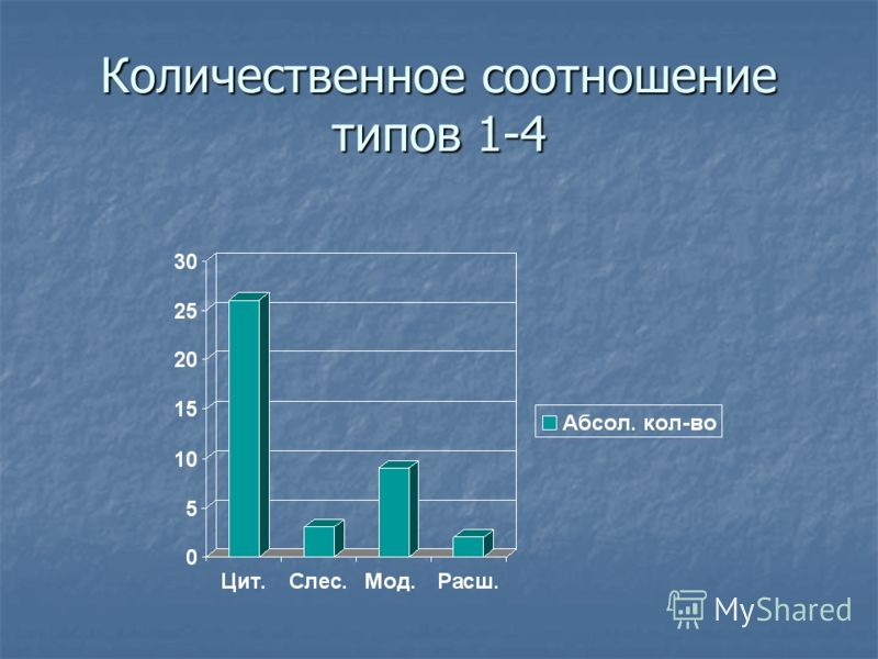 Количественное соотношение типов 1-4