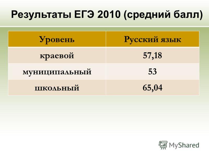 Результаты ЕГЭ 2010 (средний балл) УровеньРусский язык краевой57,18 муниципальный53 школьный65,04