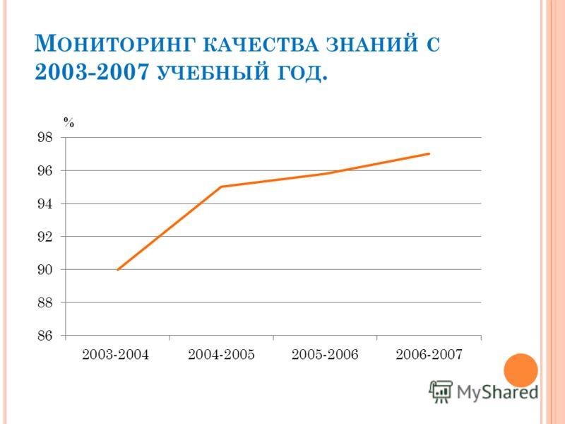 М ОНИТОРИНГ КАЧЕСТВА ЗНАНИЙ С 2003-2007 УЧЕБНЫЙ ГОД.