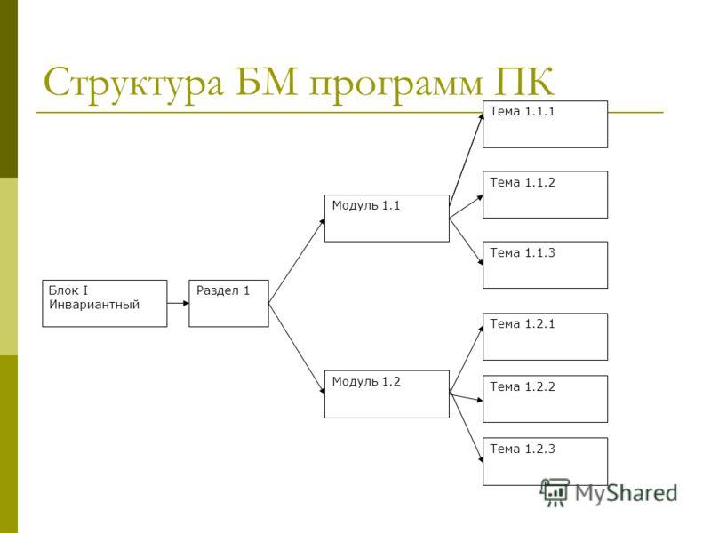 Блок I Инвариантный Раздел 1 Модуль 1.1 Модуль 1.2 Тема 1.1.1 Тема 1.1.2 Тема 1.1.3 Модуль 1.2 Тема 1.2.1 Тема 1.2.2 Тема 1.2.3 Структура БМ программ ПК