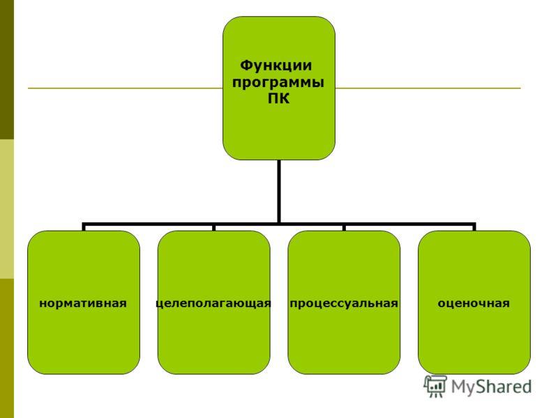 Функции программы ПК нормативнаяцелеполагающаяпроцессуальнаяоценочная