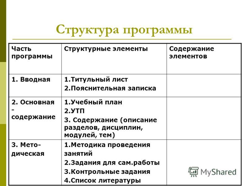Структура программы Часть программы Структурные элементыСодержание элементов 1. Вводная1.Титульный лист 2.Пояснительная записка 2. Основная - содержание 1.Учебный план 2.УТП 3. Содержание (описание разделов, дисциплин, модулей, тем) 3. Мето- дическая