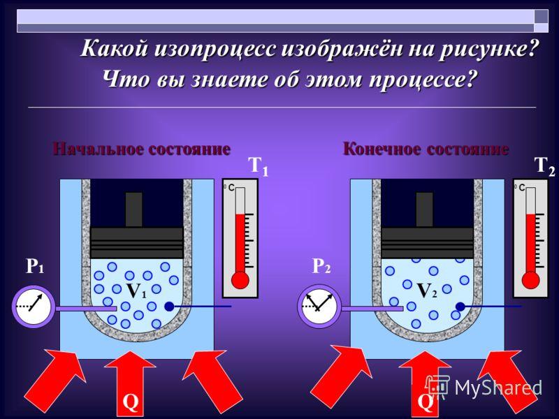 V2V2 P2P2 Q Какой изопроцесс изображён на рисунке? Что вы знаете об этом процессе? Конечное состояние Начальное состояние V1V1 P1P1 Q 0 С0 С 0 С0 С Т1Т1 Т2Т2