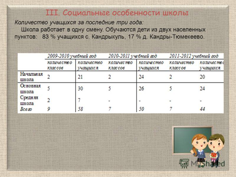 III. Социальные особенности школы Количество учащихся за последние три года: Школа работает в одну смену. Обучаются дети из двух населенных пунктов: 83 % учащихся с. Кандрыкуль, 17 % д. Кандры-Тюмекеево.