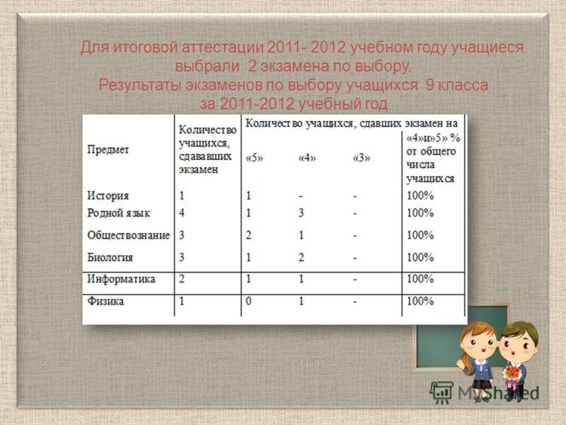 Для итоговой аттестации 2011- 2012 учебном году учащиеся выбрали 2 экзамена по выбору. Результаты экзаменов по выбору учащихся 9 класса за 2011-2012 учебный год