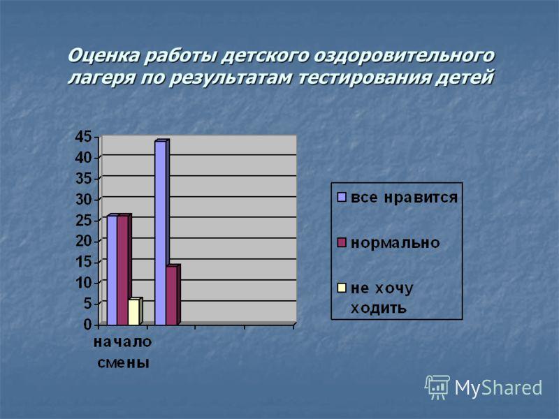 Оценка работы детского оздоровительного лагеря по результатам тестирования детей