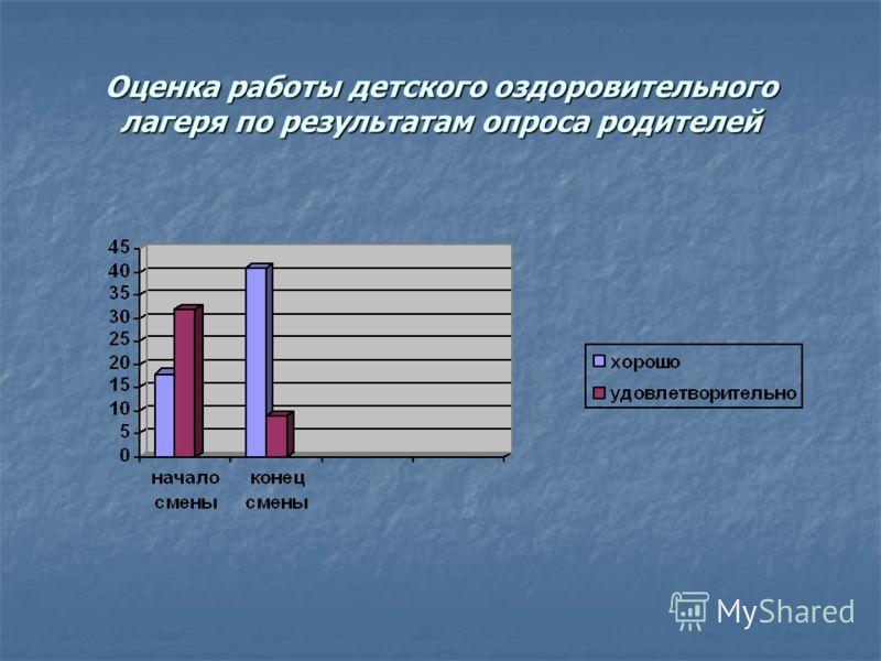 Оценка работы детского оздоровительного лагеря по результатам опроса родителей