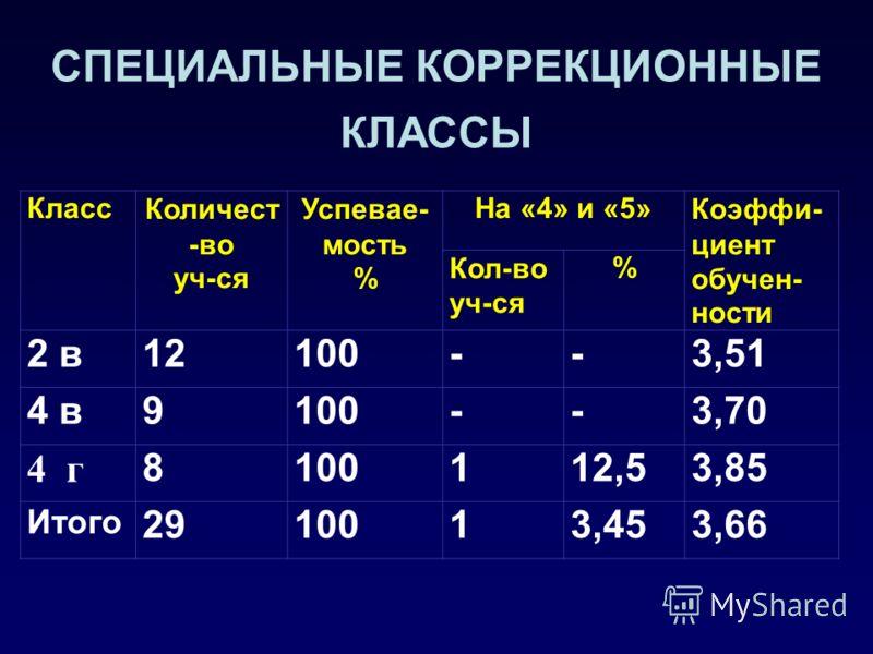 ОБЩЕОБРАЗОВАТЕЛЬНЫЕ КЛАССЫ КлассКоличест- во уч-ся Успевае- мость % На «4» и «5»Коэффи- циент обучен- ности Кол-во уч-ся % 2 а2510021844,44 2 б259613524,15 3 а2710020744,47 3 б201007354,08 3 в151004273,93 4 а2210011504,10 4 б2510010404,12 Итого 15999
