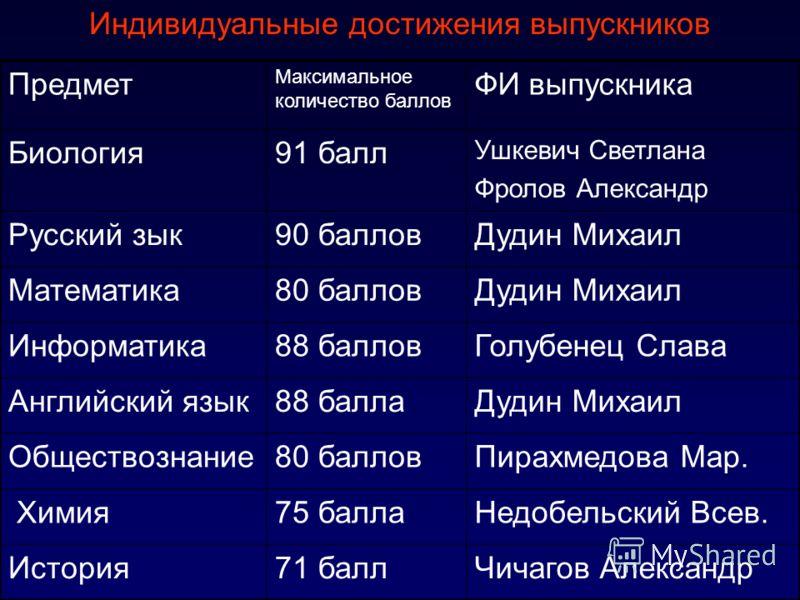 Единый государственный экзамен (ЕГЭ- 2011 ) в 11 классах (средний балл) СОШ 23Г. ЯрославльОбласть РФ Русский язык38чел64,262,560,760,5 Математика 38 чел52,14846,748,2 Биология 9 чел65,5653,253,954,2 Информатика 11чел596662,756,8 Физика 9 чел4749,748,