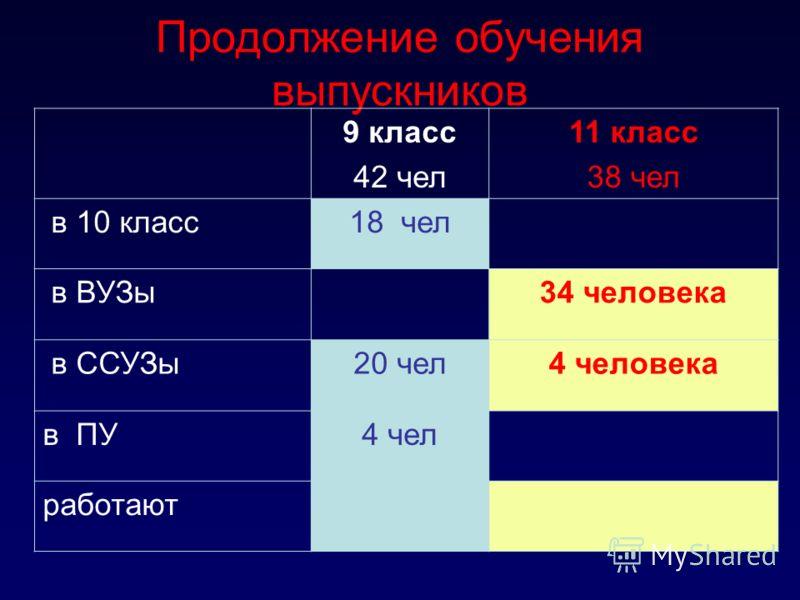 Медалисты выпуска - 2011 Дудин Михаил Кузнецов Илья