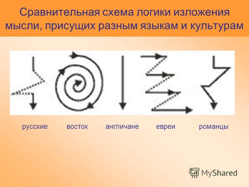 Сравнительная схема логики изложения мысли, присущих разным языкам и культурам русскиевостокангличанеевреироманцы