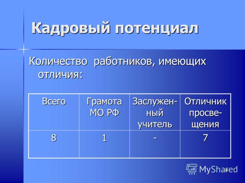 26 Кадровый потенциал Количество работников, имеющих отличия: Всего Грамота МО РФ Заслужен- ный учитель Отличник просве- щения 81-7