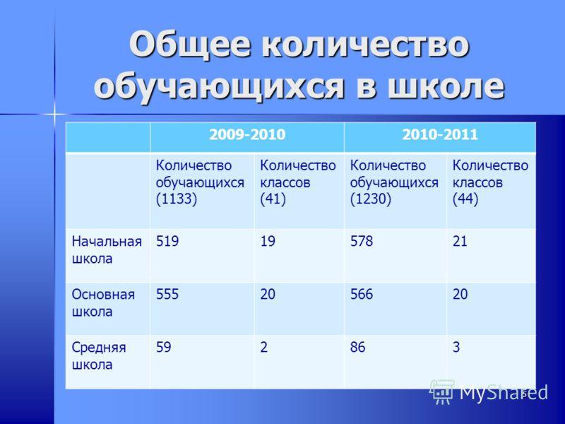 Общее количество обучающихся в школе 2009-20102010-2011 Количество обучающихся (1133) Количество классов (41) Количество обучающихся (1230) Количество классов (44) Начальная школа 5191957821 Основная школа 5552056620 Средняя школа 592863 5