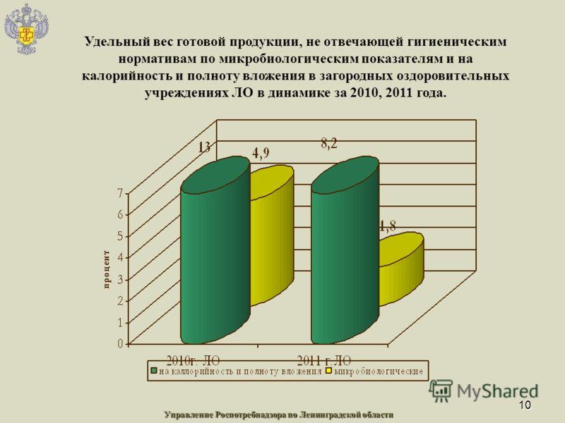 10 Удельный вес готовой продукции, не отвечающей гигиеническим нормативам по микробиологическим показателям и на калорийность и полноту вложения в загородных оздоровительных учреждениях ЛО в динамике за 2010, 2011 года. Управление Роспотребнадзора по