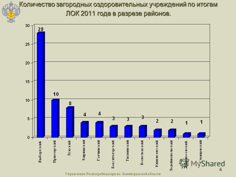 4 Количество загородных оздоровительных учреждений по итогам ЛОК 2011 года в разрезе районов. Управление Роспотребнадзора по Ленинградской области