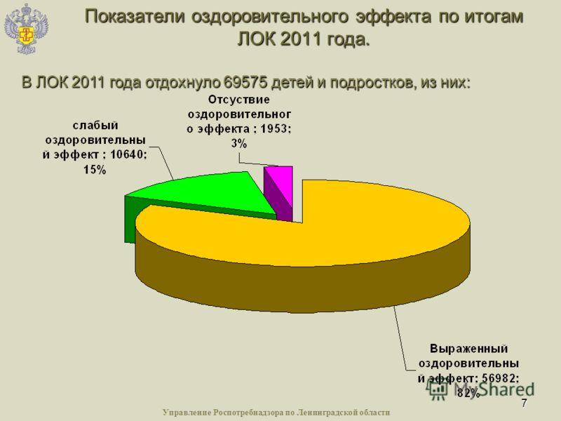 7 Показатели оздоровительного эффекта по итогам ЛОК 2011 года. В ЛОК 2011 года отдохнуло 69575 детей и подростков, из них: Управление Роспотребнадзора по Ленинградской области