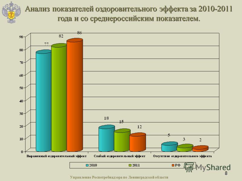 8 Анализ показателей оздоровительного эффекта за 2010-2011 года и со среднероссийским показателем.