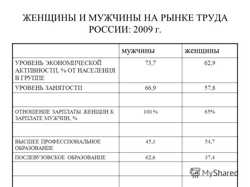 ЖЕНЩИНЫ И МУЖЧИНЫ НА РЫНКЕ ТРУДА РОССИИ: 2009 г. мужчиныженщины УРОВЕНЬ ЭКОНОМИЧЕСКОЙ АКТИВНОСТИ, % ОТ НАСЕЛЕНИЯ В ГРУППЕ 73,762,9 УРОВЕНЬ ЗАНЯТОСТИ66,957,8 ОТНОШЕНИЕ ЗАРПЛАТЫ ЖЕНЩИН К ЗАРПЛАТЕ МУЖЧИН, % 100 %65% ВЫСШЕЕ ПРОФЕССИОНАЛЬНОЕ ОБРАЗОВАНИЕ 4
