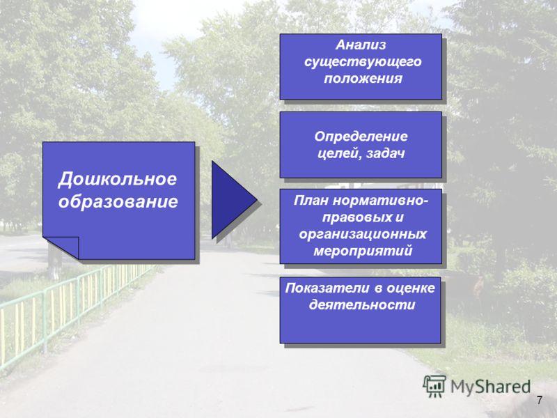 7 Дошкольное образование Определение целей, задач Определение целей, задач Показатели в оценке деятельности Показатели в оценке деятельности Анализ существующего положения Анализ существующего положения План нормативно- правовых и организационных мер