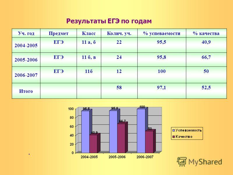 Результаты ЕГЭ по годам Уч. годПредметКлассКолич. уч.% успеваемости% качества 2004-2005 ЕГЭ11 а, б2295,540,9 2005-2006 ЕГЭ11 б, в2495,866,7 2006-2007 ЕГЭ11б1210050 Итого 5897,152,5.