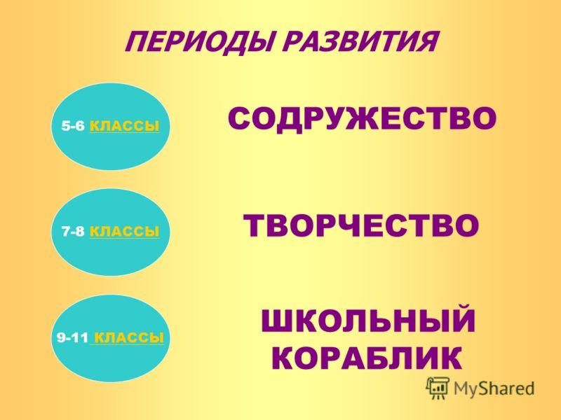 7-8 КЛАССЫКЛАССЫ 9-11 КЛАССЫ КЛАССЫ 5-6 КЛАССЫ ПЕРИОДЫ РАЗВИТИЯ СОДРУЖЕСТВО ТВОРЧЕСТВО ШКОЛЬНЫЙ КОРАБЛИК